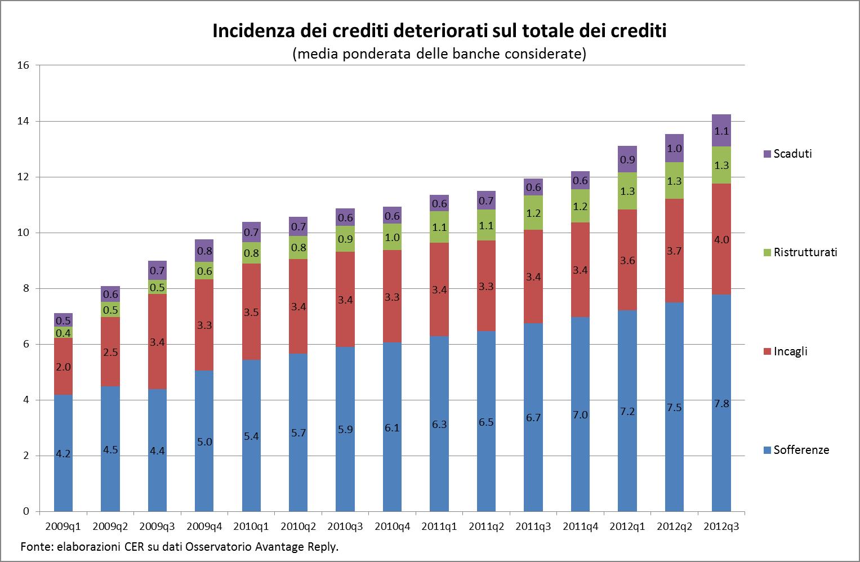 Crediti Deteriorati Banche