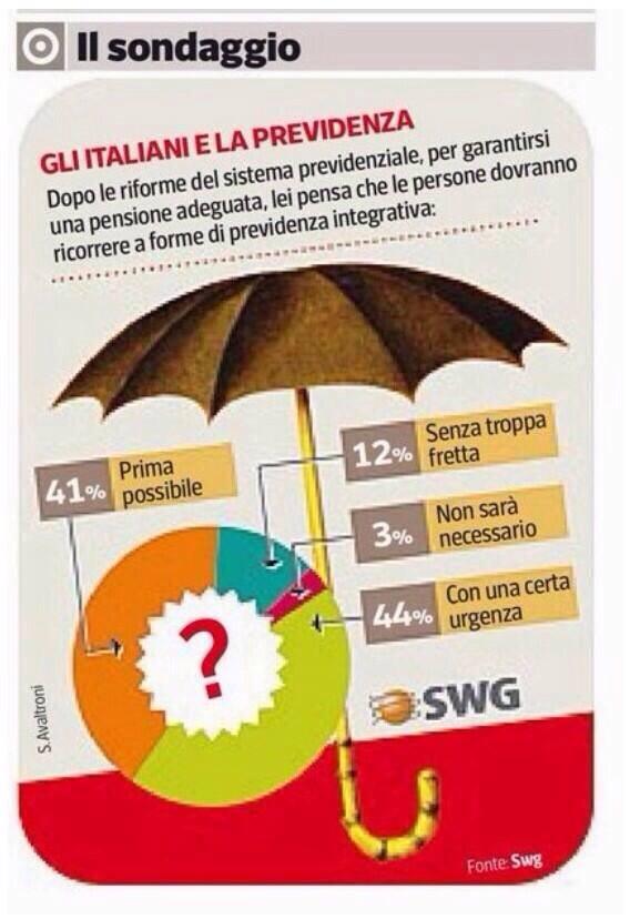 Statistiche previdenza