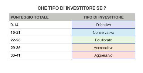 Tipo Investitore