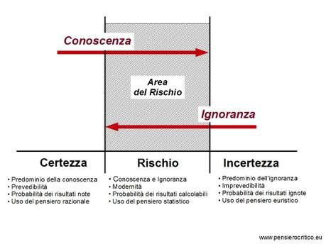 incertezza-e-rischio