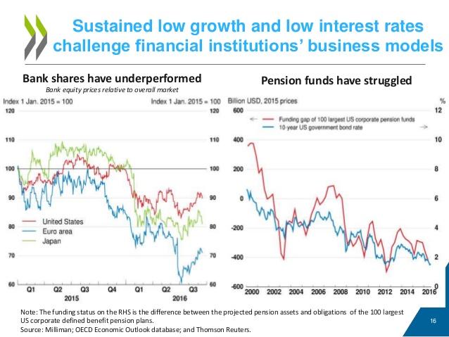 Difficoltà dei fondi pensione