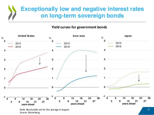 Effetto tassi di lungo termine