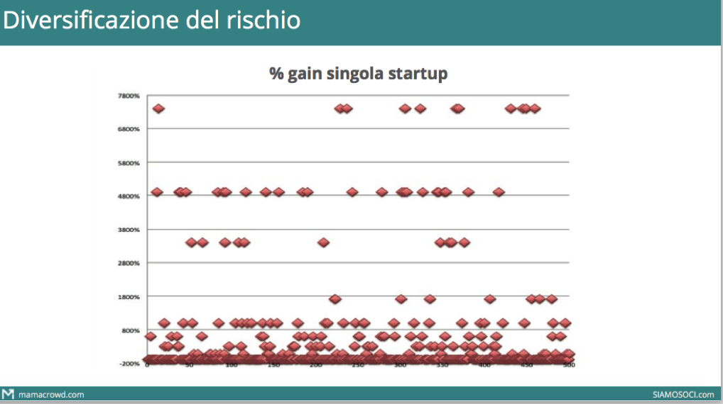 Diversificazione Equity Crowdfunding 1