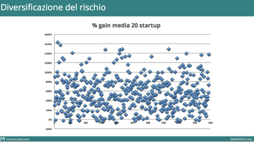 Diversificazione equity crowdfunding 2