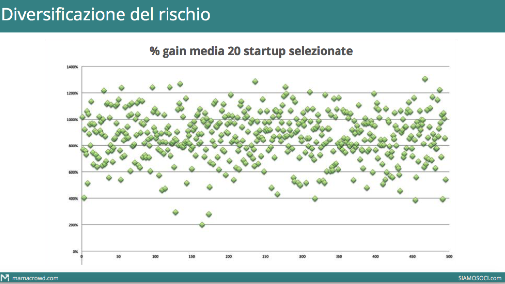 Diversificazione equity crowdfunding 3