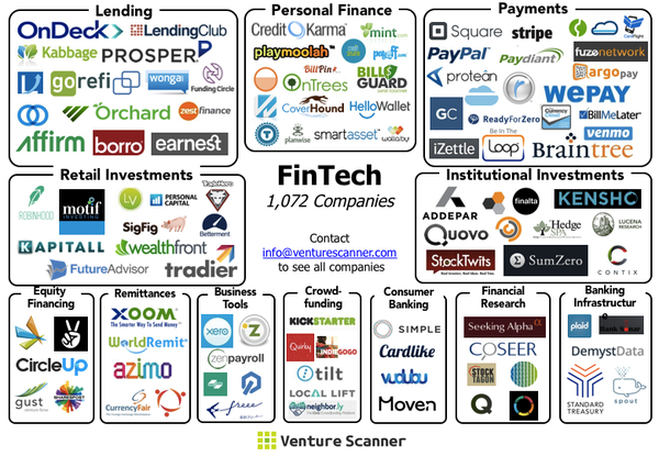Fintech Ecosystem 02