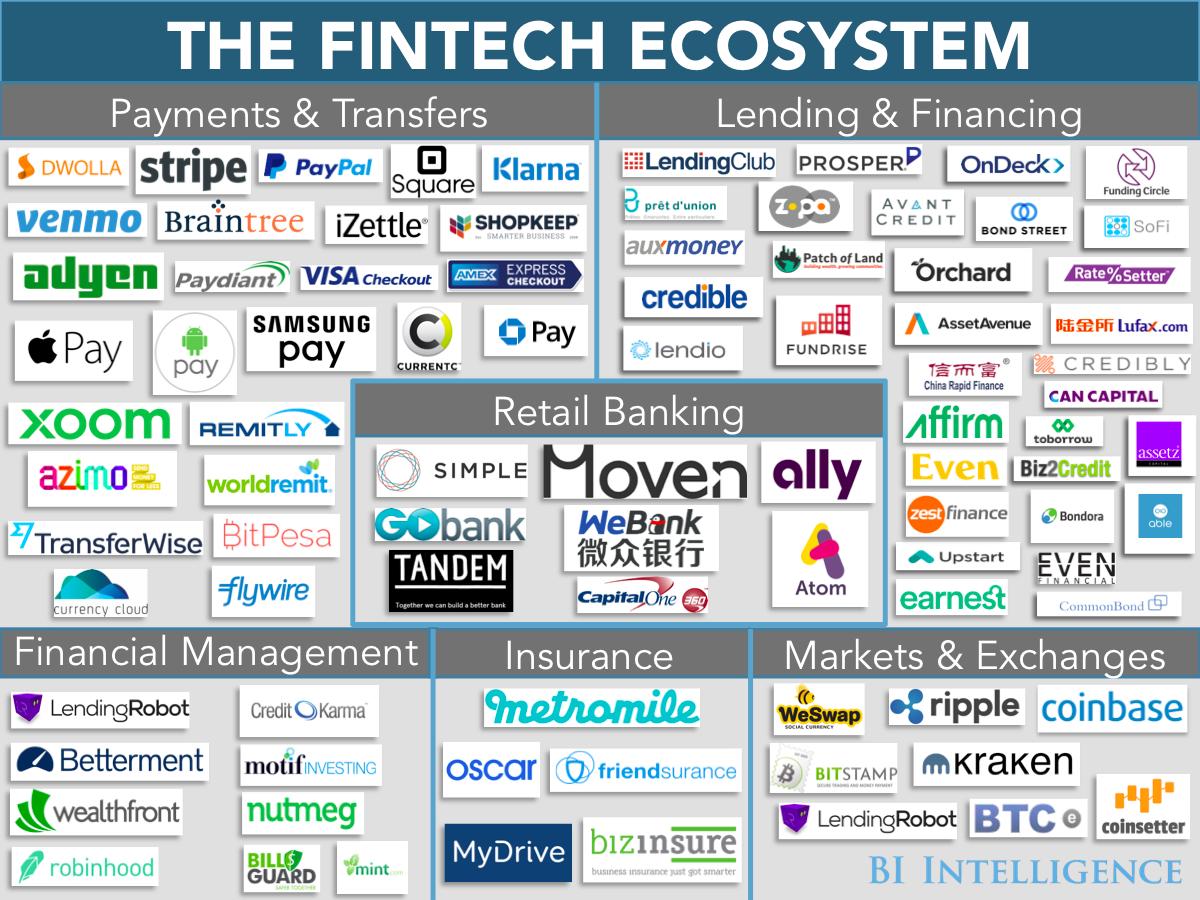 Fintech Ecosystem