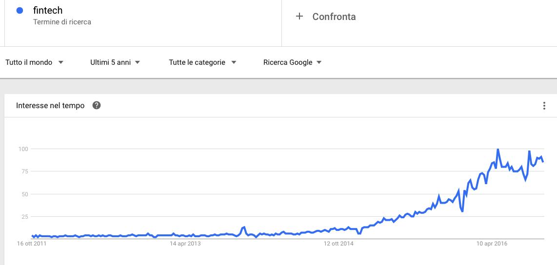 Ricerca su google del termine Fintech